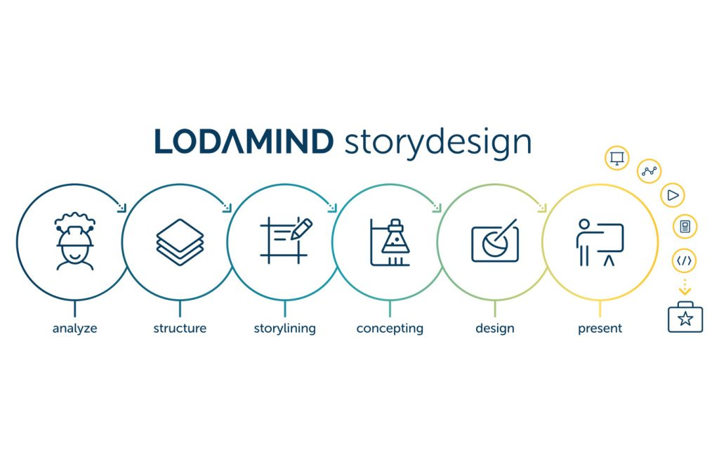 Lodamind Storydesign